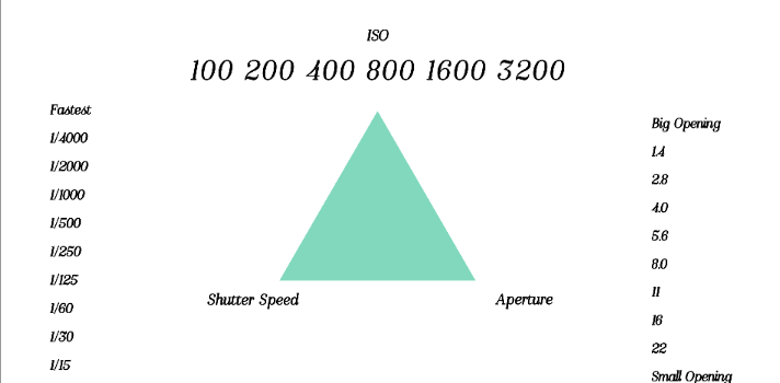 Digital Single Lens Reflex (DSLR) Photography Exposure Triangle 101